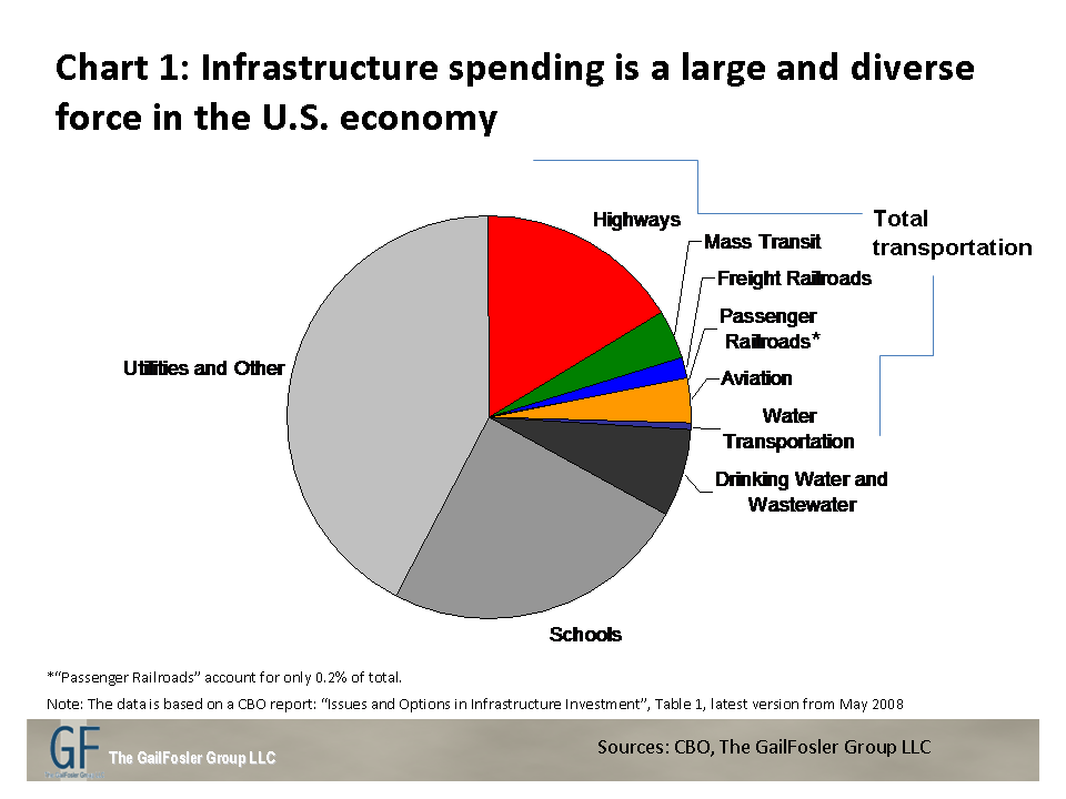 What The Infrastructure Debate Tells Us About America