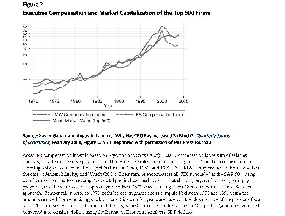 Falsifying executive compensation with stock options