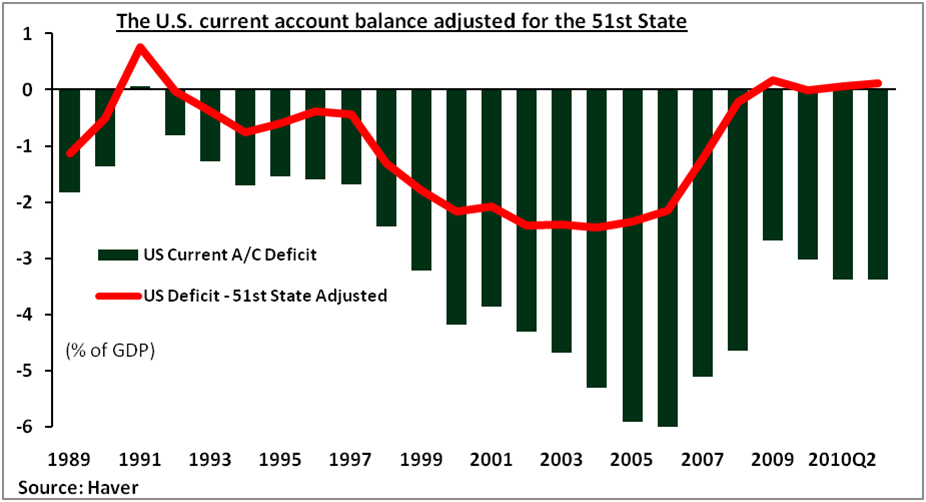 the united states current account deficit essay The fundamental cause of a trade deficit is an imbalance between a country's savings and investment rates as harvard's martin feldstein explains, the reason for the deficit can be boiled down to the united states as a whole spending more money than it makes, which results in a current account deficit that additional.