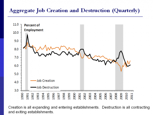 Chart 1:  The decline in job creation is a long-term trend
