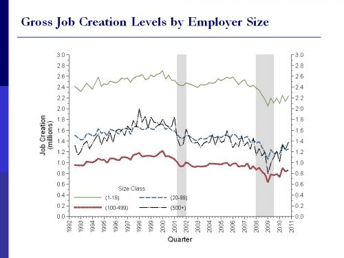 Chart 2: Job creation is down not only in startups but also in established firms