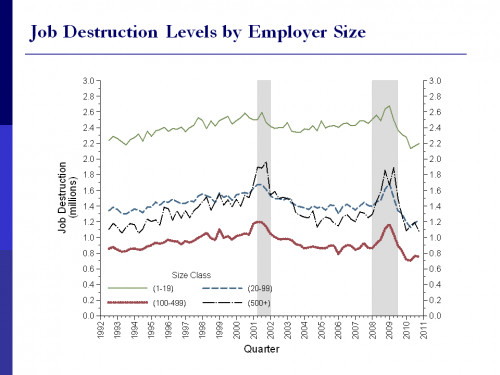 Chart 3: The pace of job destruction has dropped sharply during the recovery
