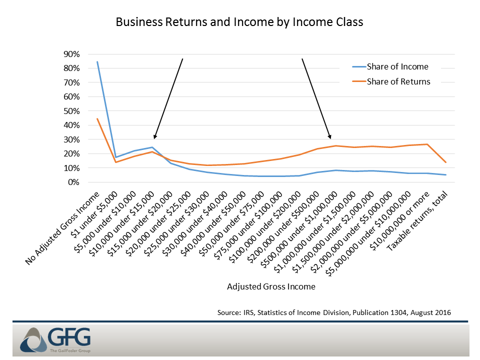 Business income is broadly distributed, with the business share particularly high in the lowest income brackets