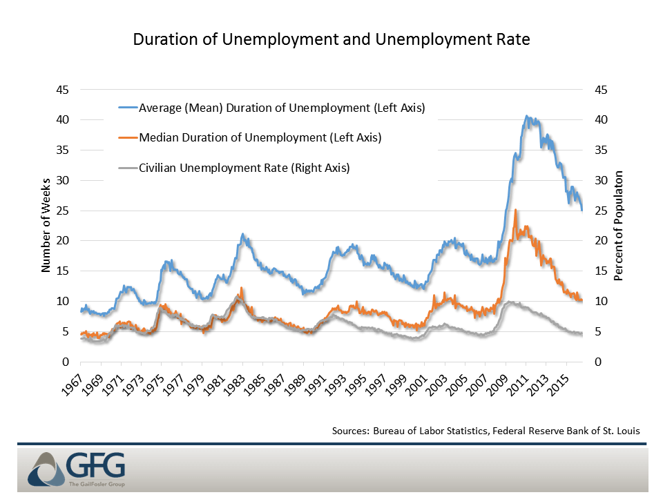 Spells of unemployment are longer as the labor market becomes less dynamic