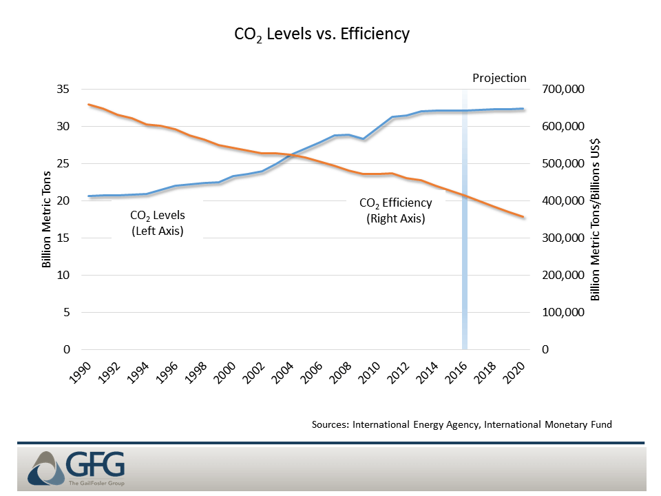 Global progress on reducing CO2 and increasing CO2 efficiency is improving