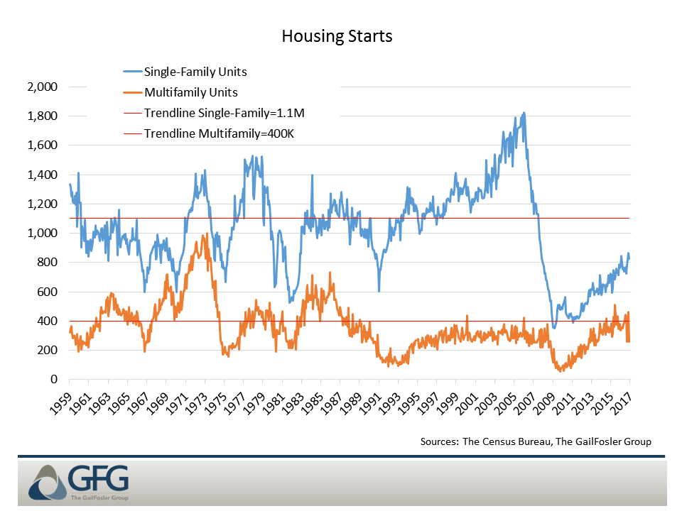 Construction of single-family homes is running well below its long term trend