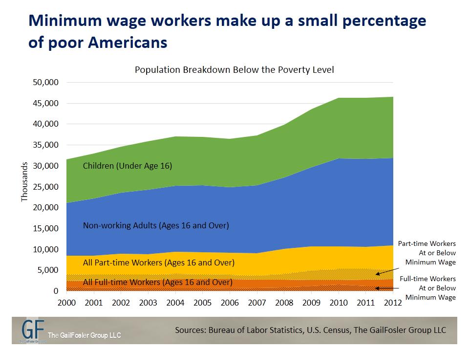 minimum wage in the us essay