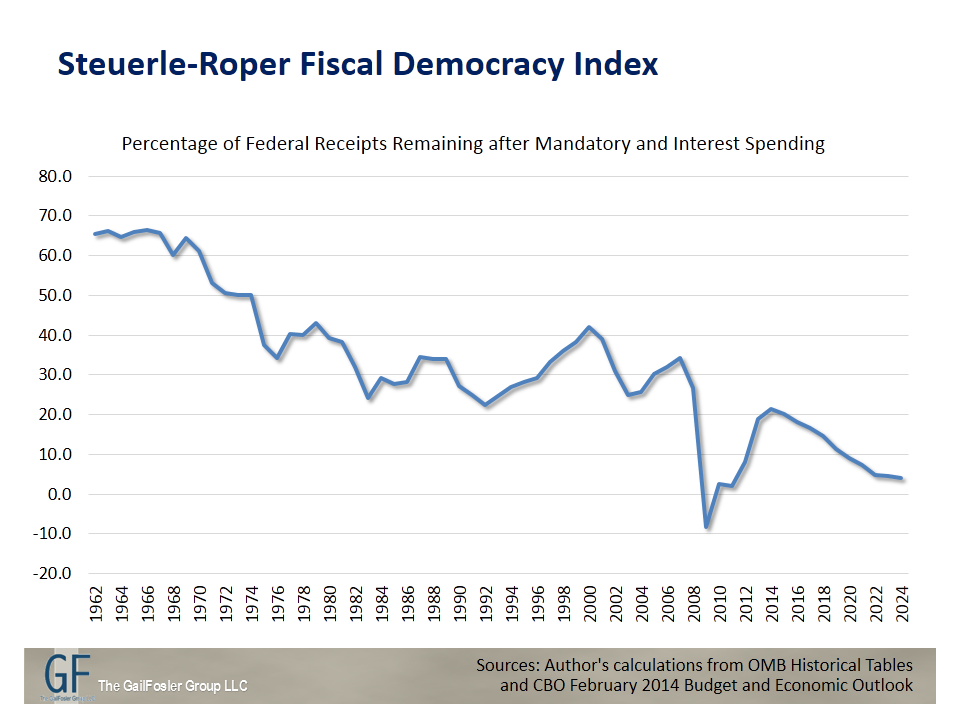 Steuerle-Roper Fiscal Democracy Index