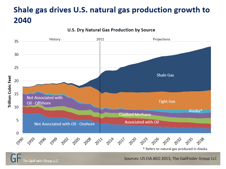 Shale gas drives U.S. natural gas production growth to 2040