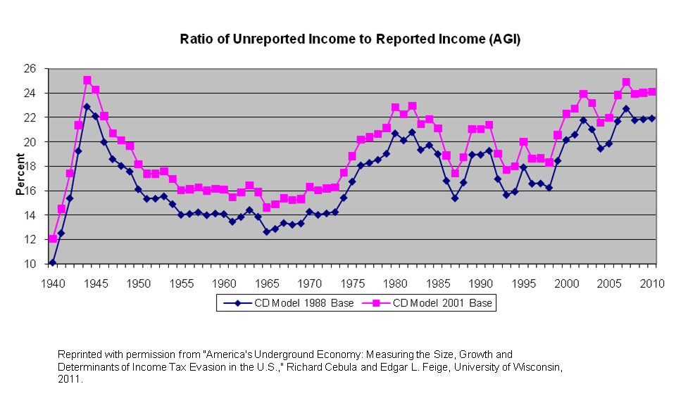 Ratio of Unreported Income to Reported Income (AGI)
