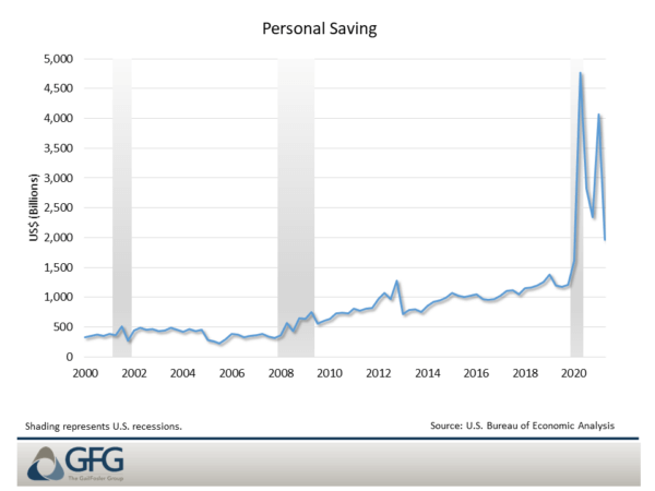 Personal saving remains well above its previous peak