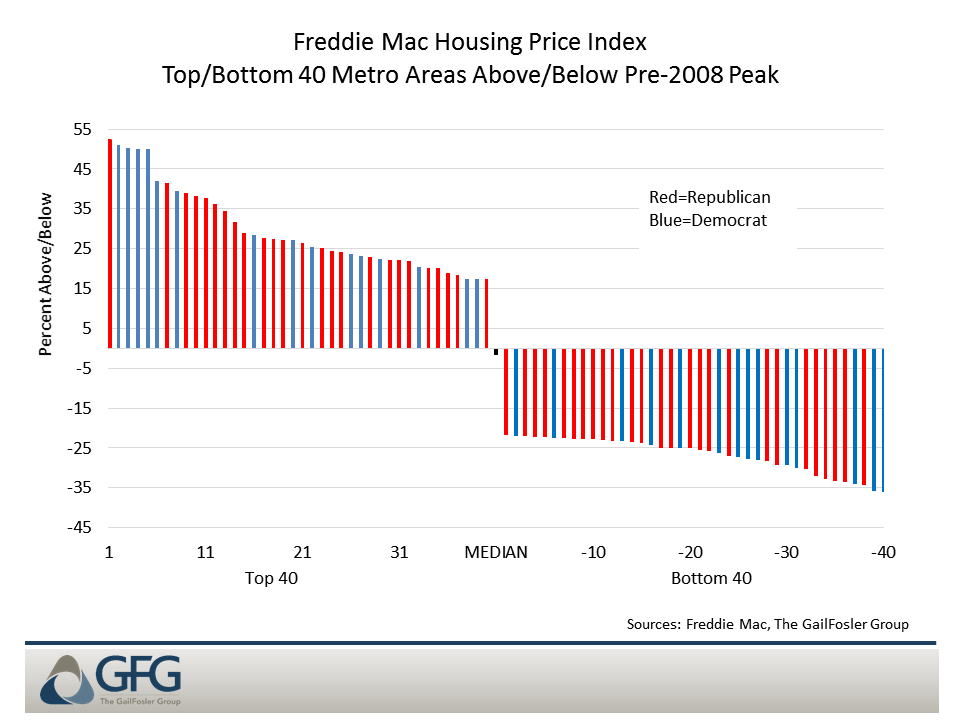 Housing prices relative to the pre-2008 peak
