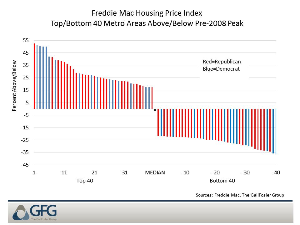 Housing prices relative to the pre-2008 peak