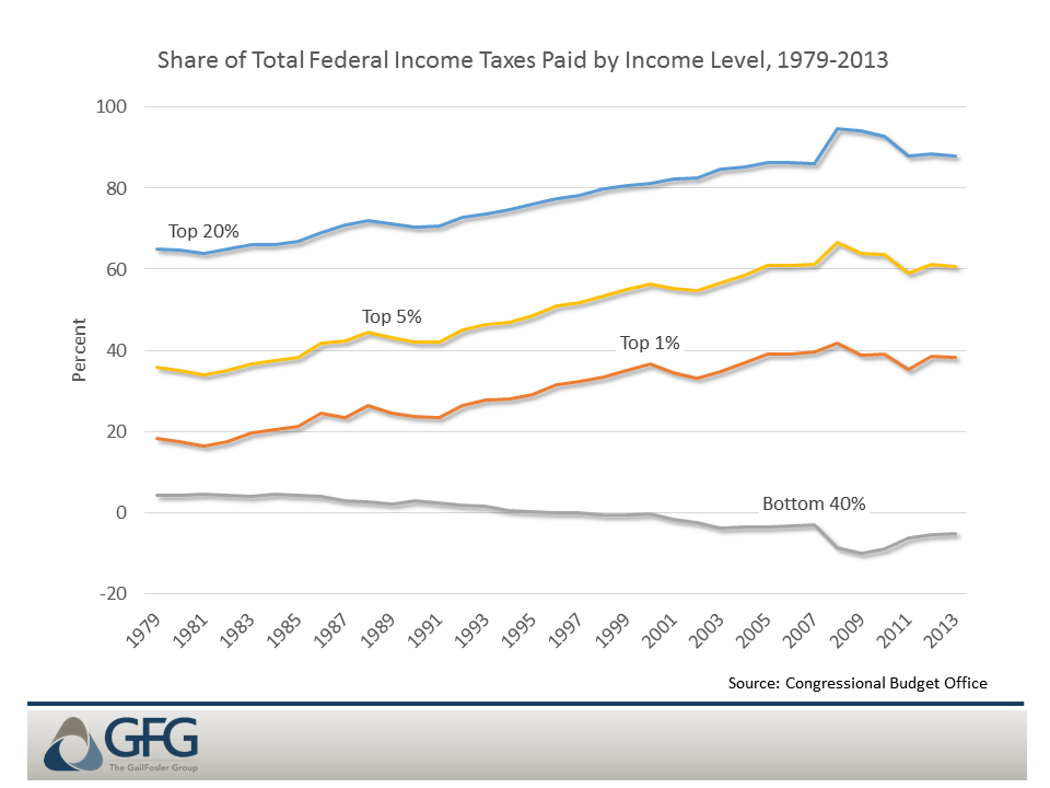 Income tax revenues increasingly come from higher-income households