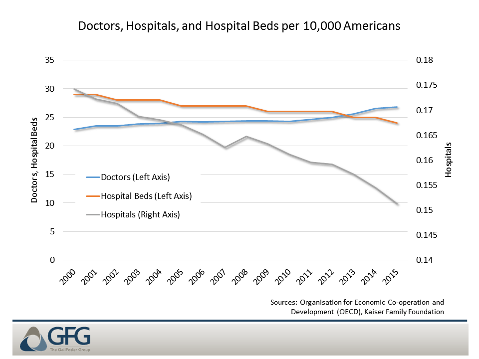 The supply of health care services is not responding to the rise in demand