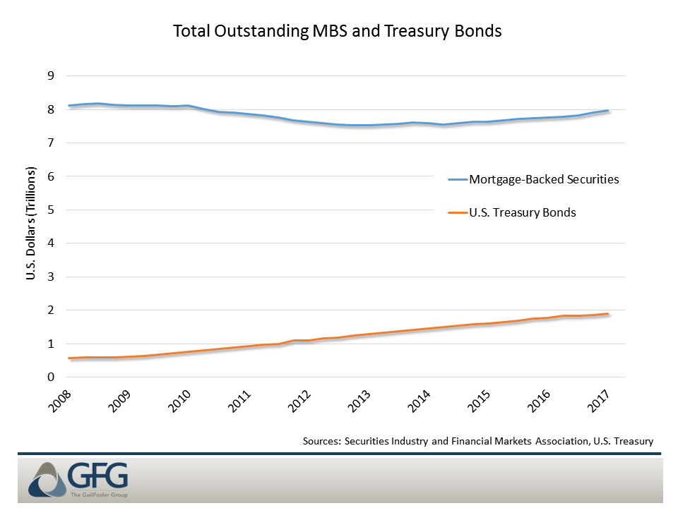 Treasury and MBS markets total in the trillions