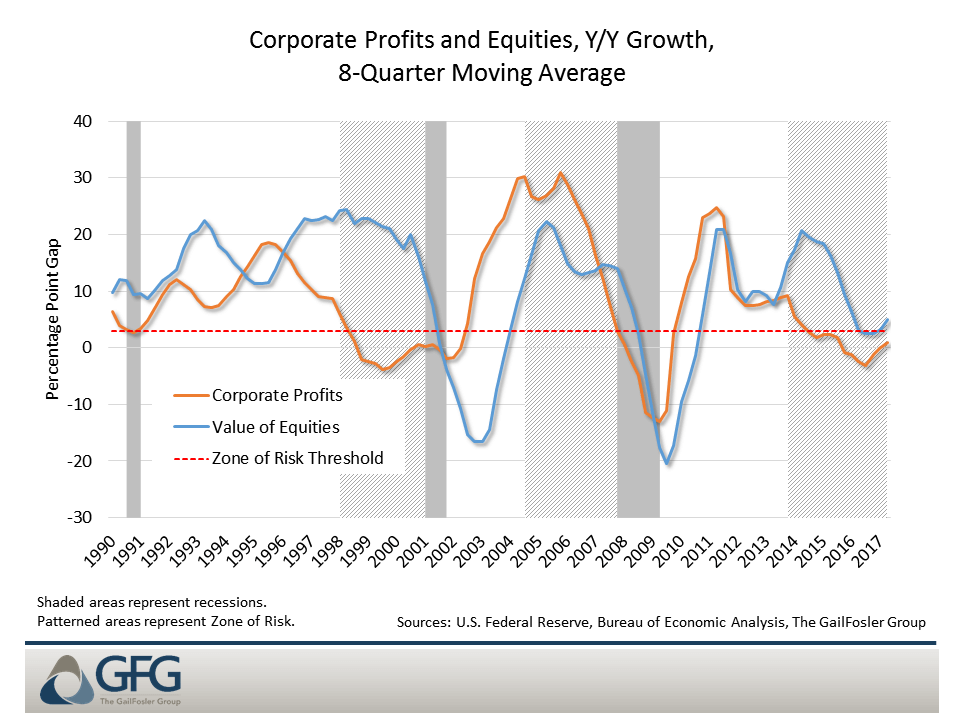 Corporate profits are the cyclical driver that links income and financial cycles