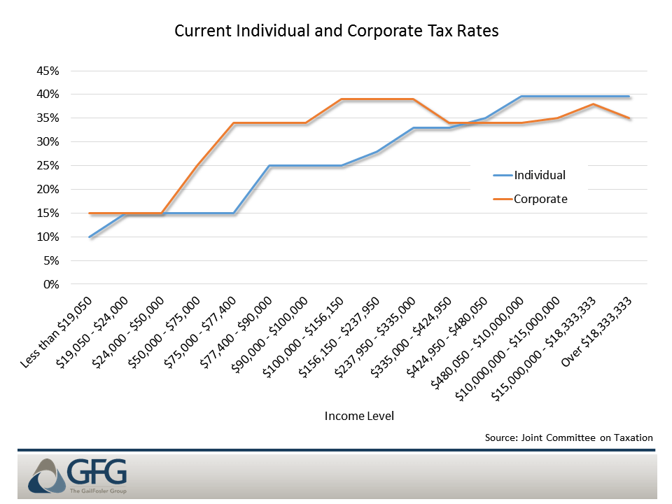 Under current law the corporate tax rate is more progressive than individual tax rates