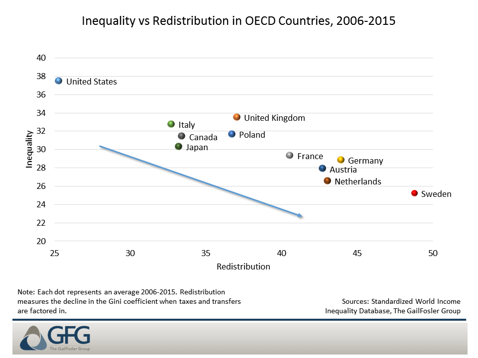 More redistributive countries are broadly more equal
