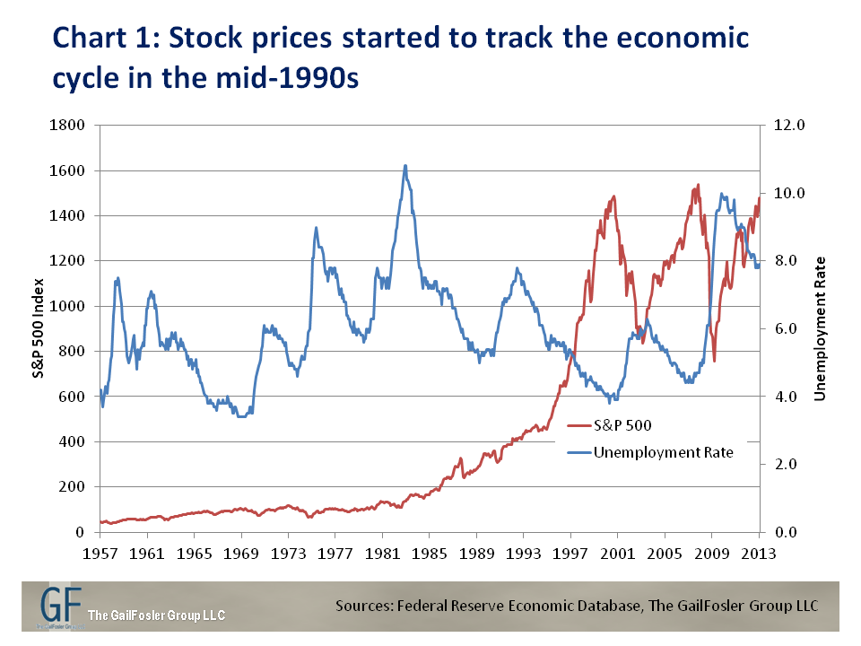 Unemployment And Stock Prices A Rising Tide Apparently Does Lift