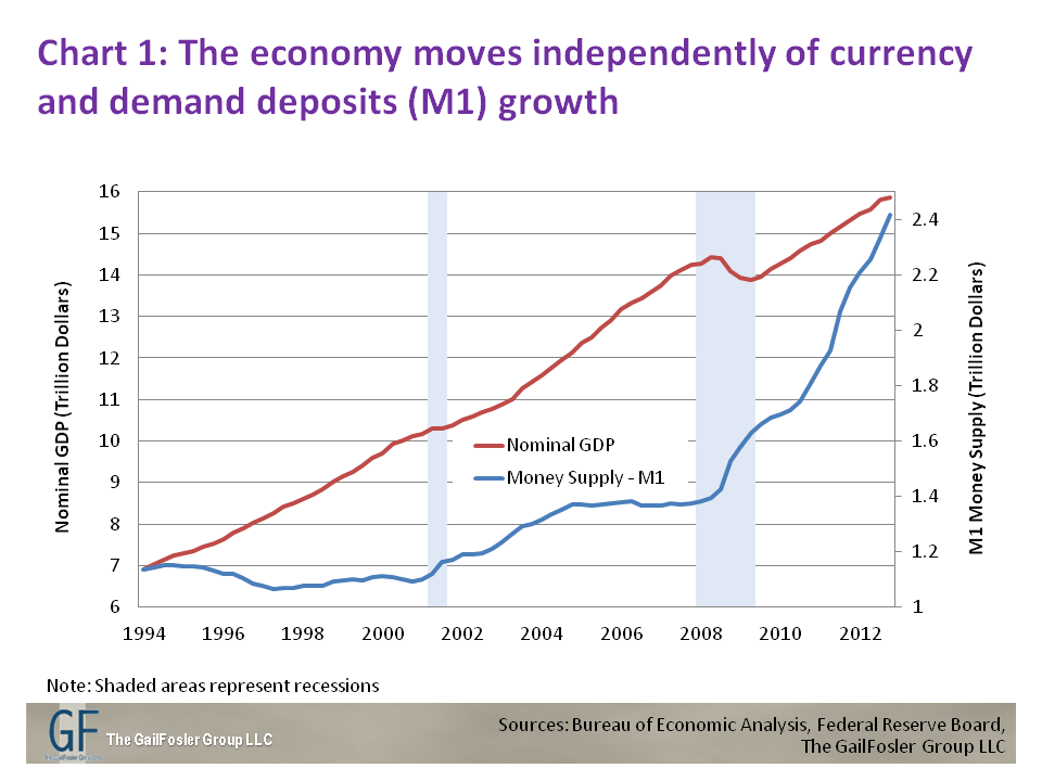 Why Quantitative Easing Is Not Printing Money And Why It Matters