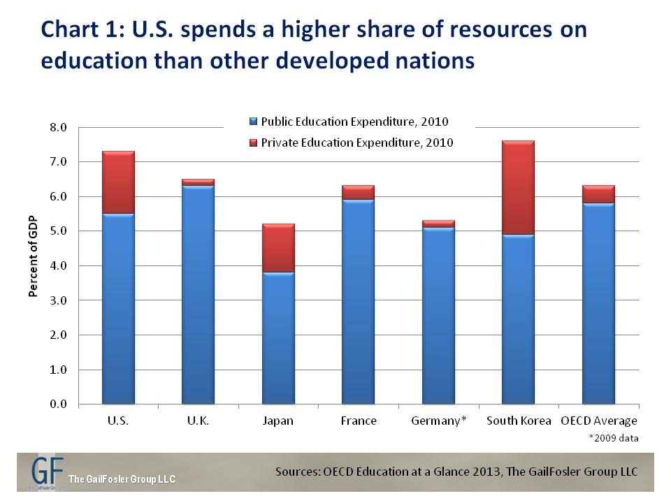 U.S. Education: Money Doesn't Buy Success | The GailFosler Group