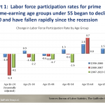 Labor force participation rates for prime income-earning age groups under 55 began to decline in 2000 and have fallen rapidly since the recession