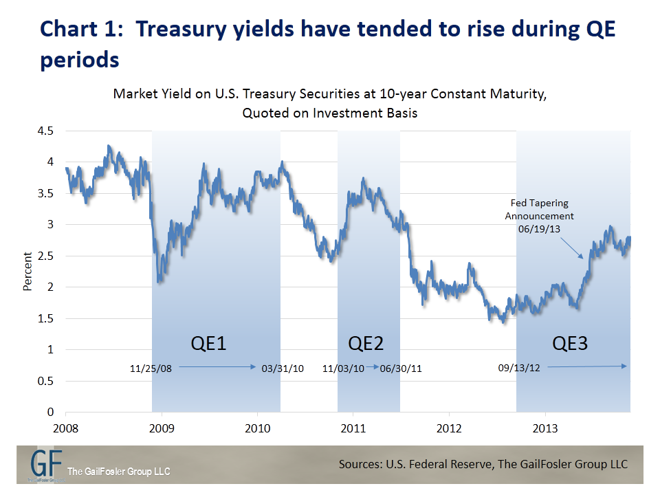 Treasury yields have tended to rise during QE periods