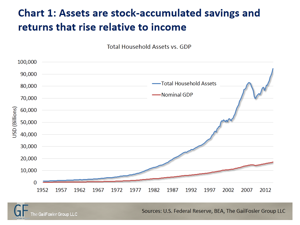 Assets are stock-accumulated savings and returns that rise relative to income