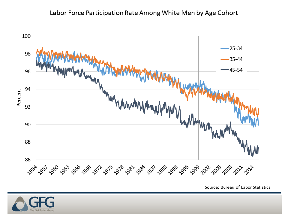 Chart 1: 45- to 54-year-old white men are increasingly disconnected from the workforce