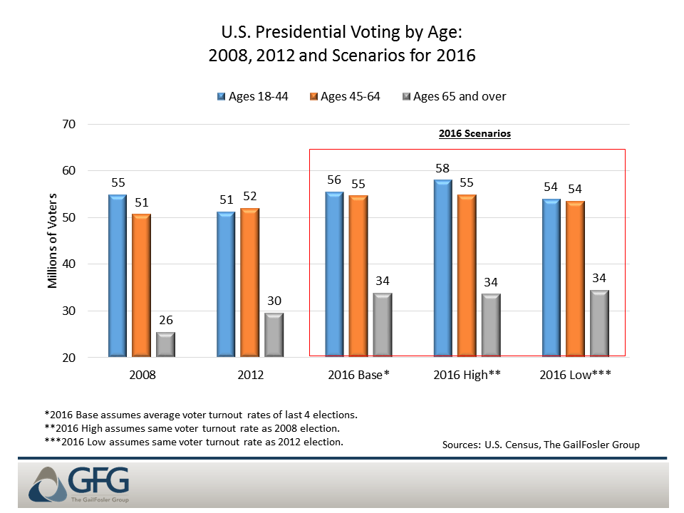 Young voters could reshape the 2016 election if they vote in numbers equal to 2008