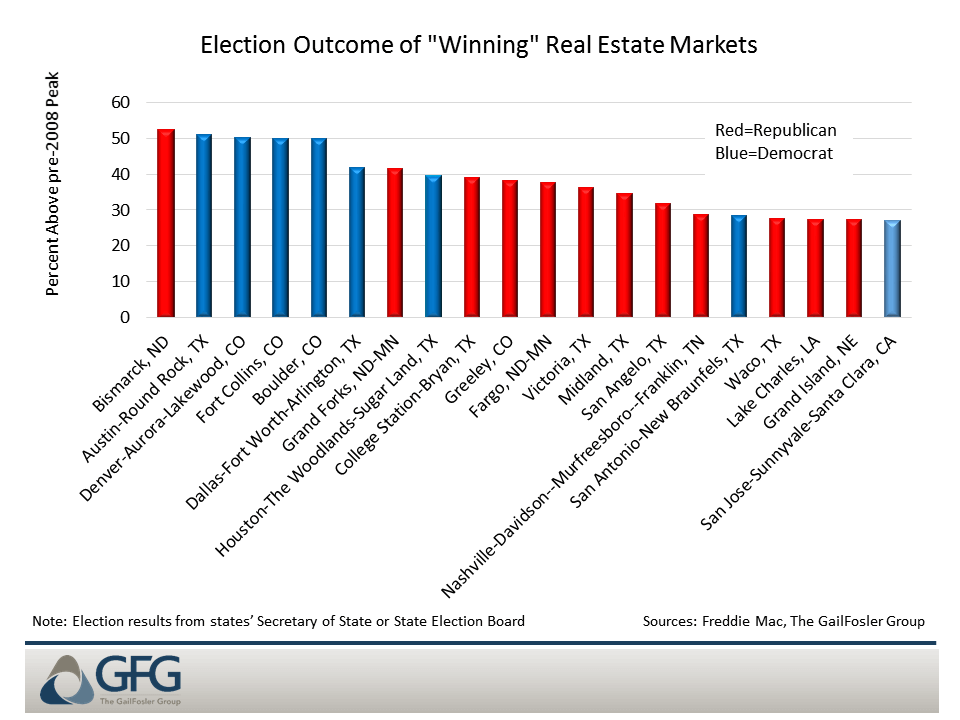 "The majority of the top 40 ""winning"" real estate markets voted for Trump"