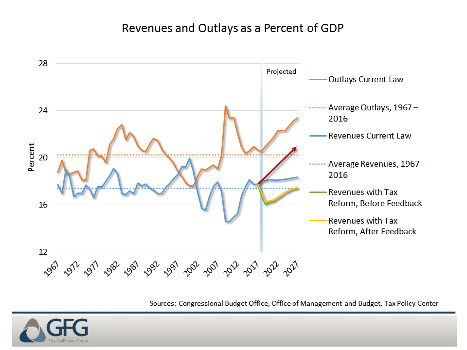 Chart 2: Tax reform reduces revenues relative to current law but not dramatically relative to trend