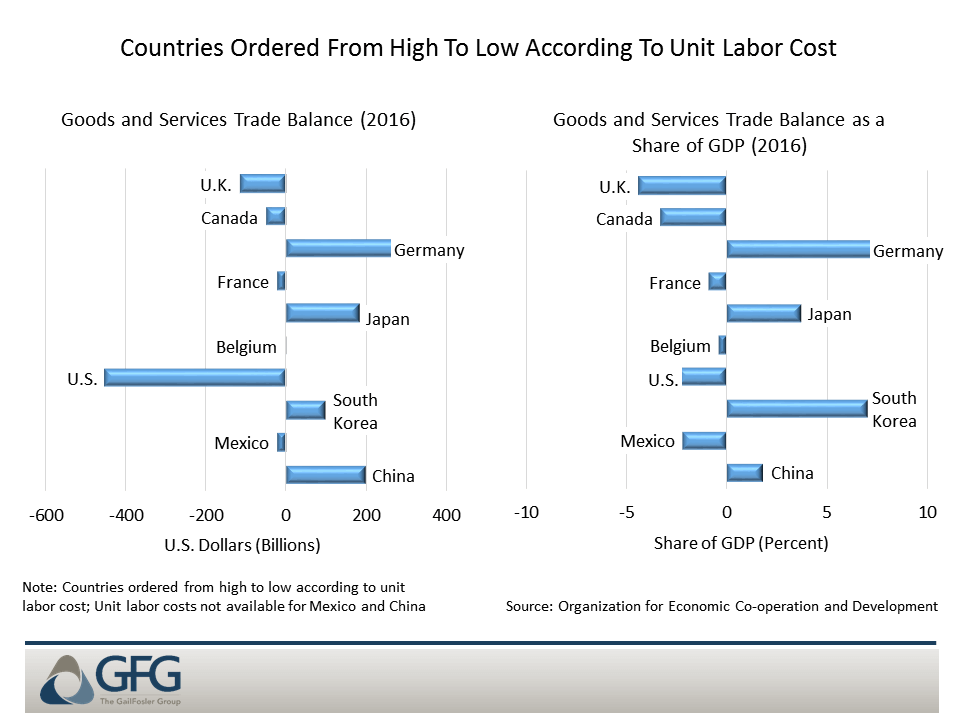 Many countries that are reasonably cost competitive have global trade deficits
