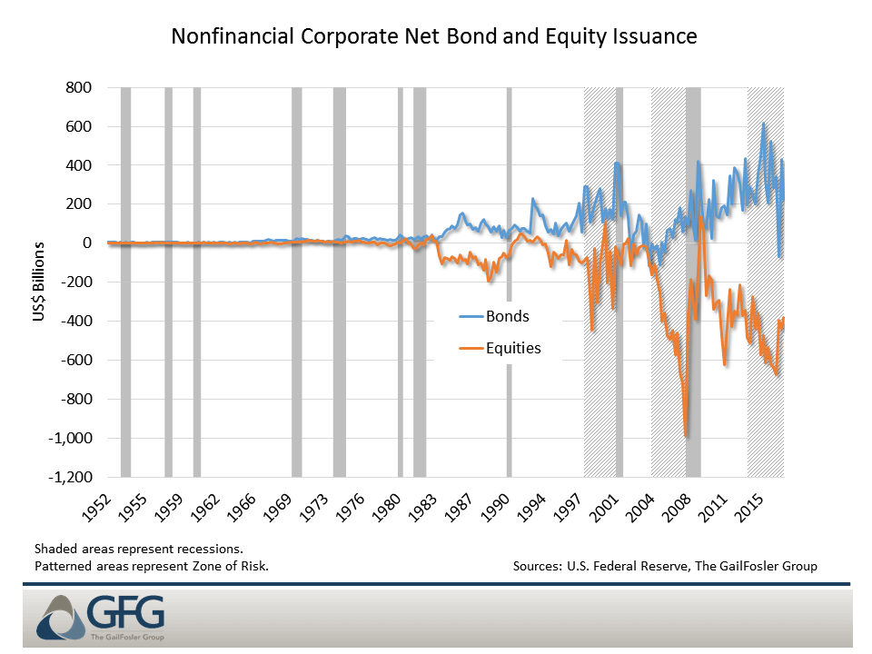 Corporate borrowing now plays a larger role in supporting stock prices through buybacks
