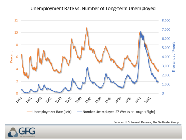 U.S. Unemployment Insurance Failing Its Intended ...