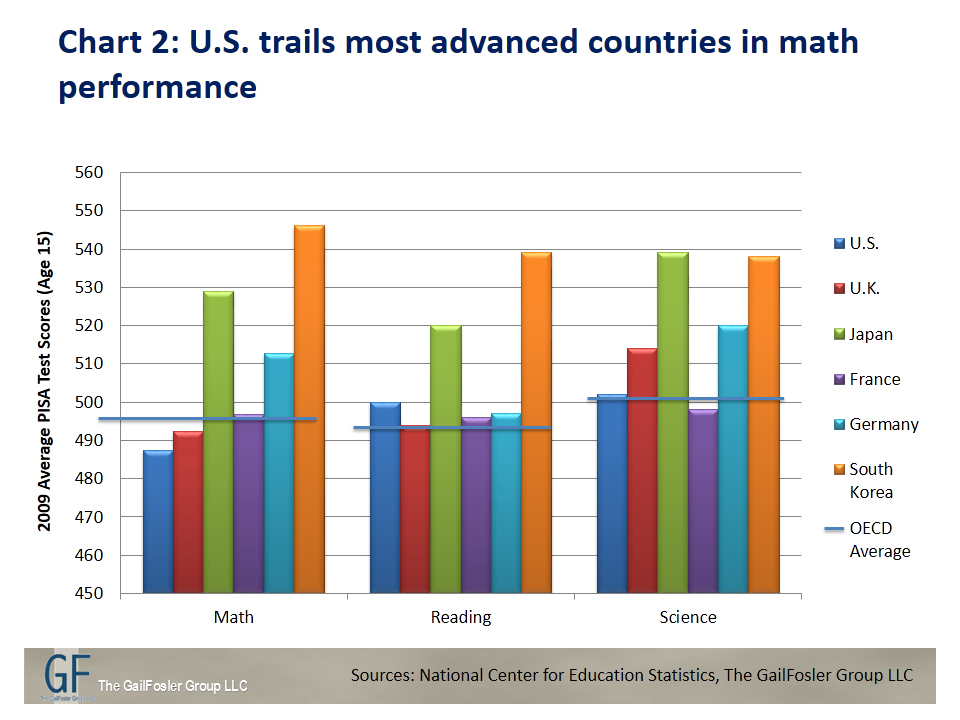Chart 2 U S Trails Most Advanced Countries In Math Performance