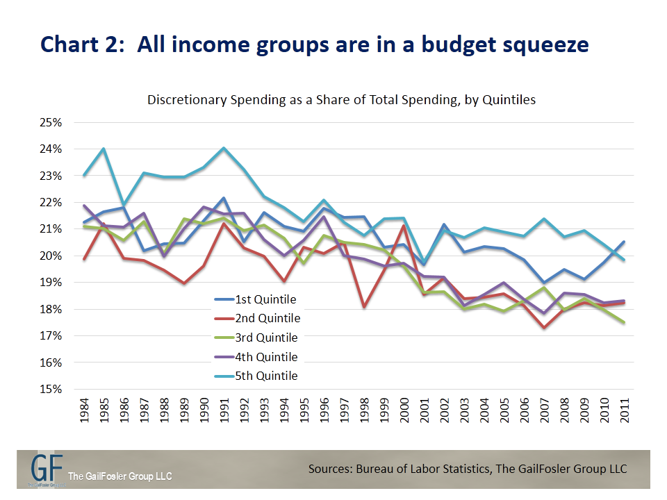 All income groups are in a budget squeeze