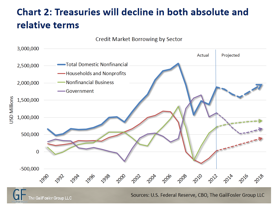 Treasuries will decline in both absolute and relative terms