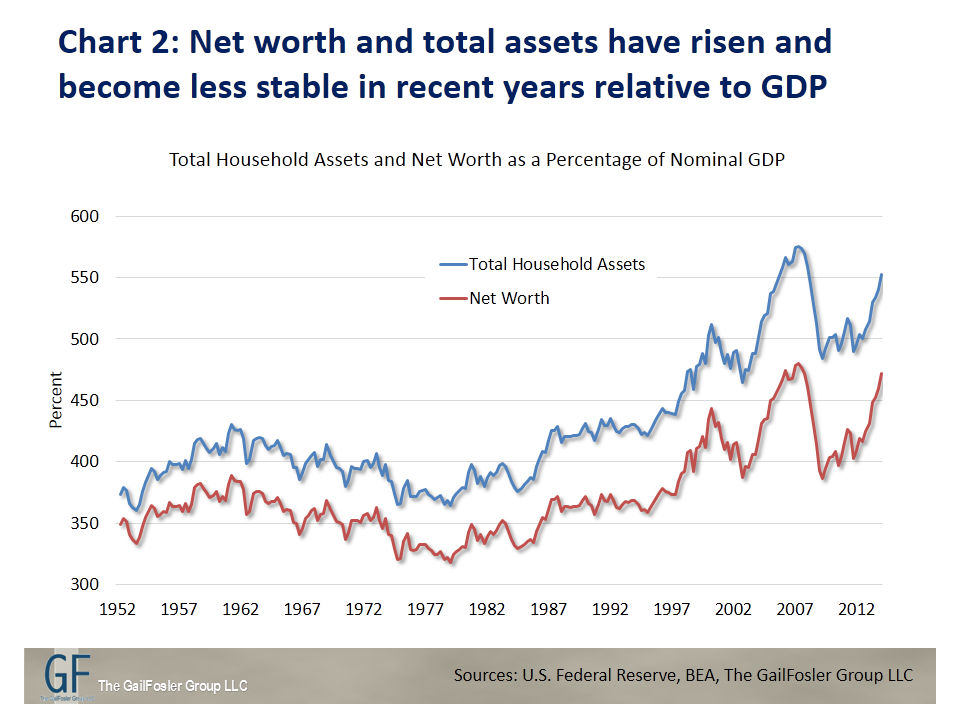 Net worth and total assets have risen and become less stable in recent years relative to GDP
