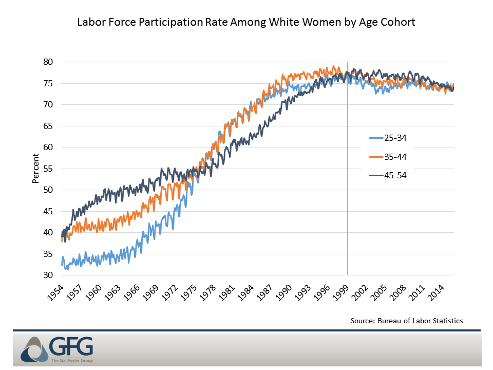 Labor force participation among 45- to 54-year-old white women peaked around 1999