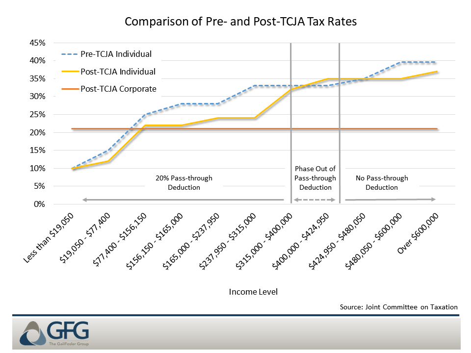 Individual rates at higher income levels are almost equal before and after TCJA