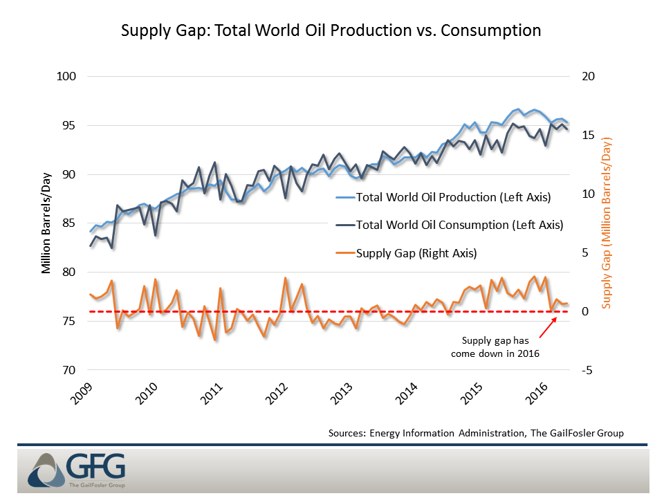 Commodity Prices: A Bumpy Path Upward   The GailFosler Group