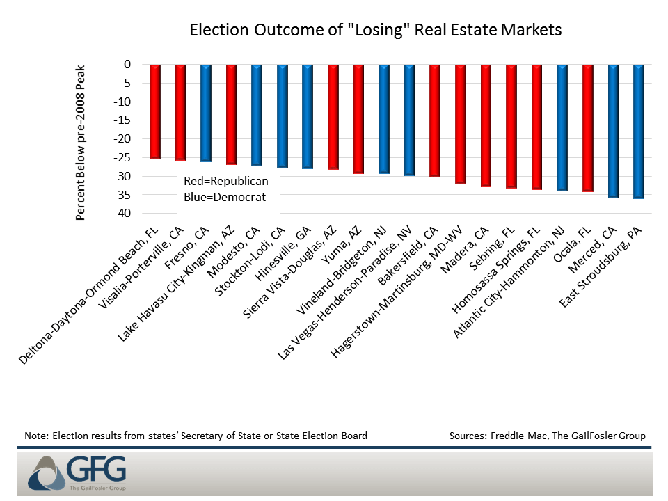 """The majority of the bottom 40 """"losing"""" real estate markets also voted for Trump"""