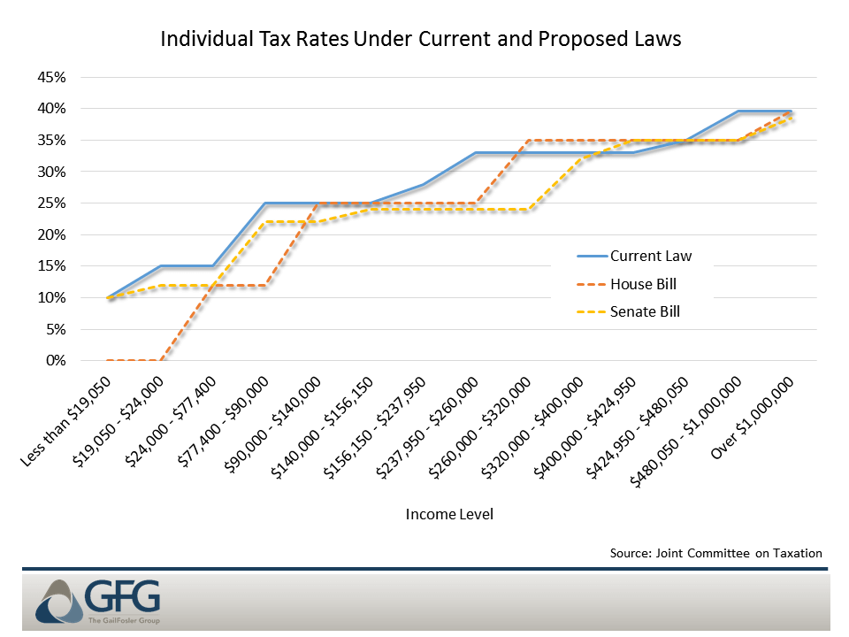 Individual rates at the higher income levels are almost the same in tax reform and current law
