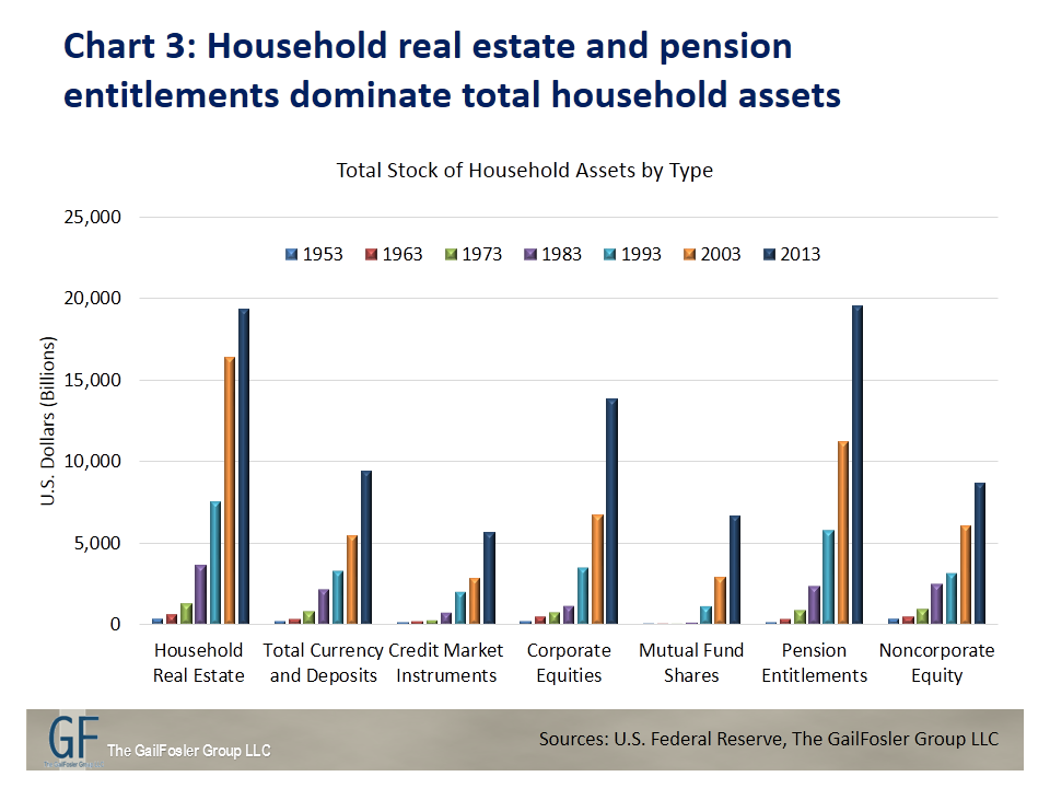 Household real estate and pension entitlements dominate total household assets