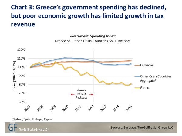 austerity vs growth economic crisis