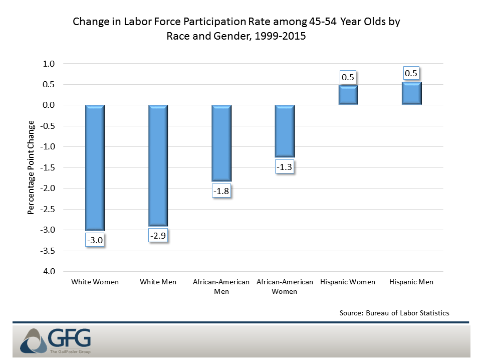 Labor force participation decline has been greater for white Americans than for Hispanics or African Americans