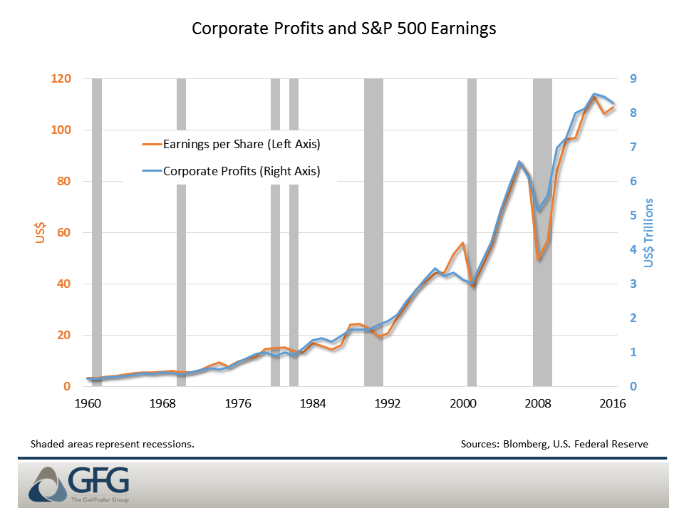 Corporate profits track S&P earnings