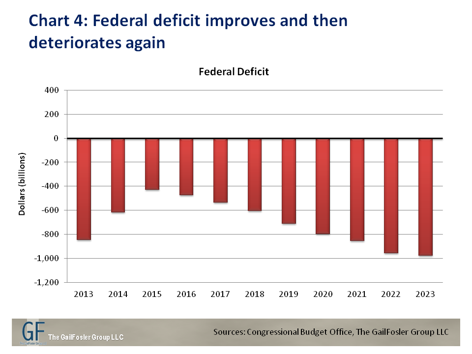 Simple Budget Math: Financing the Past Limits Options for